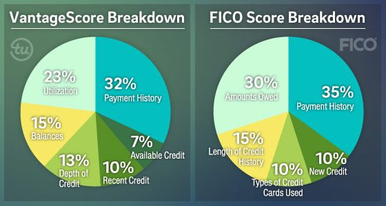 MAJOR CHANGES COMING TO THE WORLD OF CREDIT! GET OUR INSIDE SCOOP!